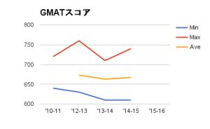 Cambridge MBA GMAT 2010-2014