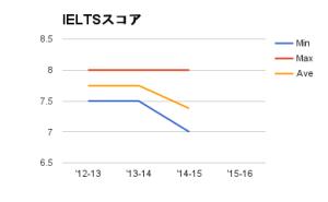Cambridge MBA IELTS 2010-2014